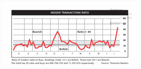 Here's Another Important Bearish Indicator: Company Insiders Sold Big Into Major Market Rebound