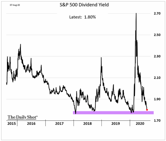 Low Dividend Yields Are Another Stock Market Warning Signal