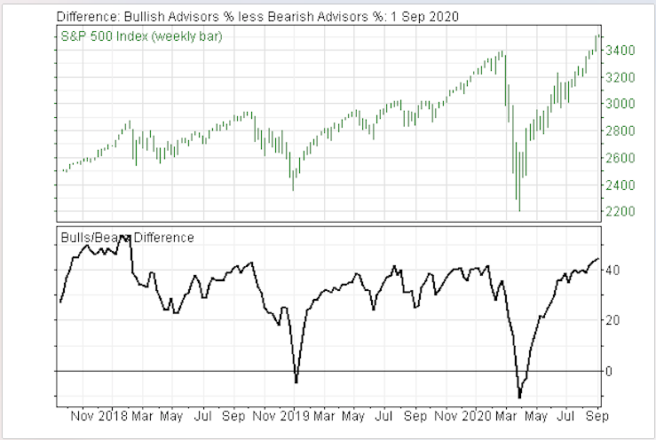 Higher and Higher Levels of Bullish Stock Market Sentiment are Getting Downright Scary