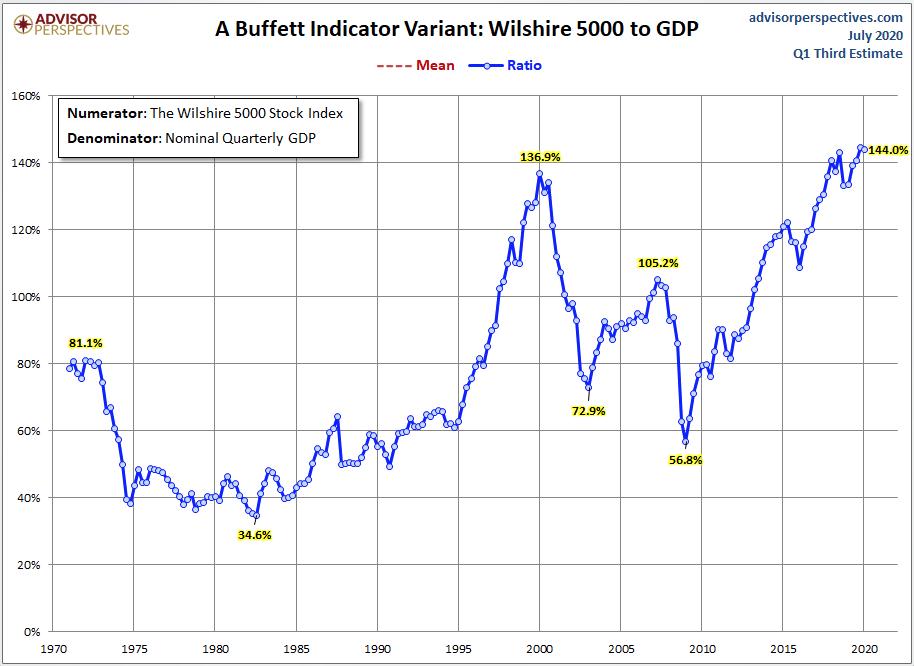 "Buffet's Favorite Indicator Screams ""Sell""!"