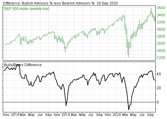 Market Sentiment Fails to Give a Buy Signal