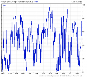 Market Bounce Quickly becomes Very Overbought