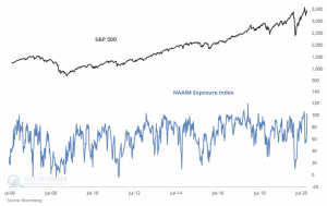 Stock Market Sentiment Remains Complacent