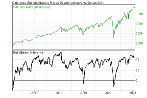 Stock Market Sentiment Continues Its Bullish Rage